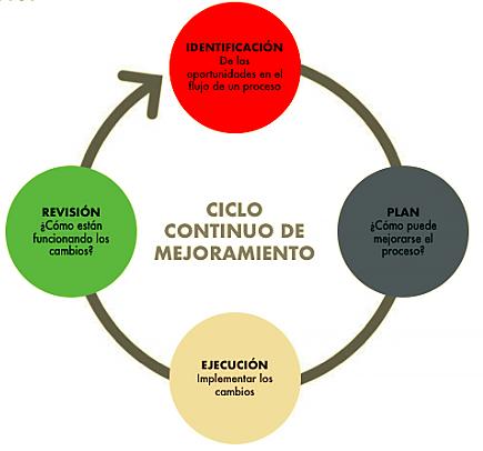 El mejoramiento continuo es un modelo cibernético porque es cíclico y se autoregula.   ¿Qué Es La Tecnología?