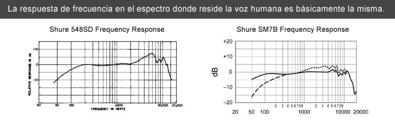 tabla comparativa entre el shure-548sd y el shure-sm7b | ¿Cuánto Influye El Micrófono En El Éxito De Un Podcast?